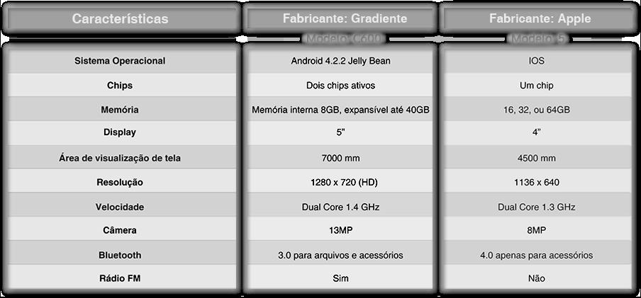 configurações iphone gradiente em relação ao da apple