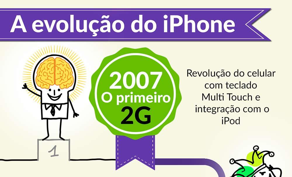 Infográfico: As principais inovações em 7 anos de iPhone