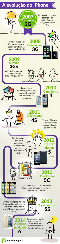 infografico-iphone