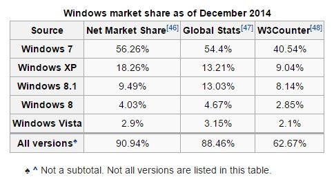 Pra falar a verdade, quem tá até hoje usando o Windows Vista merece mesmo não receber atualização nenhuma. - Dados: Wikipédia