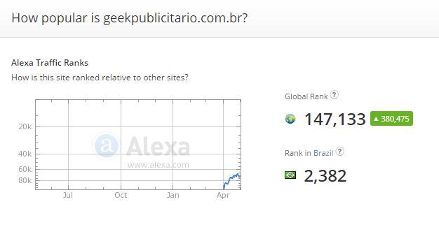 alexa-geek-publicitario-entre-os-3-mil-maiores-sites-do-brasil