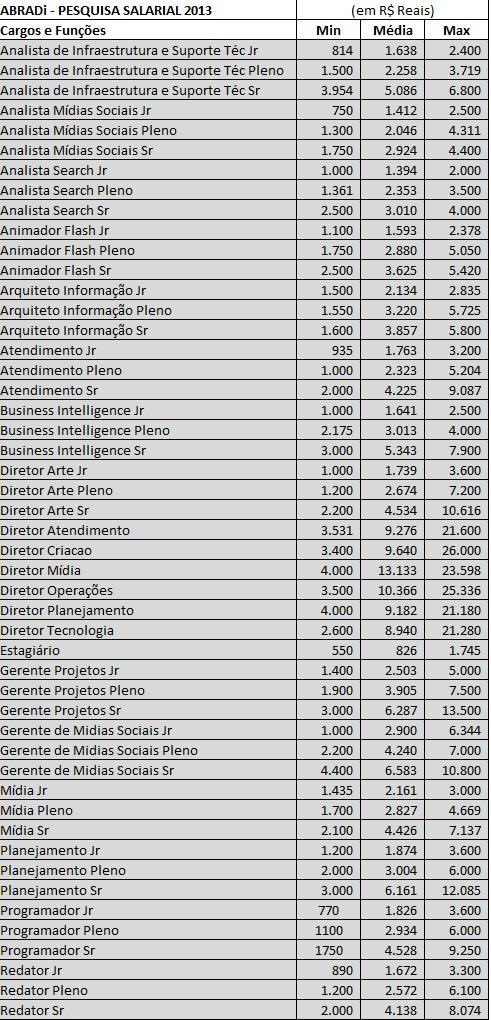 tabela-abradi-salarios-publicitarios-blog-geek-publicitario