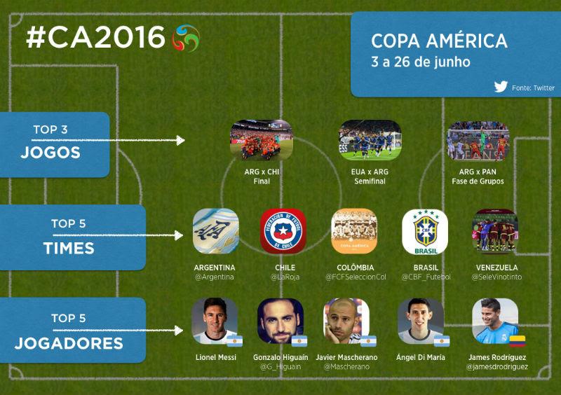 copa-america-2016-estatisticas-twitter-blog-gkpb