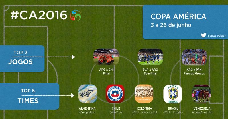 Messi e Argentina são os vencedores da Copa América no Twitter