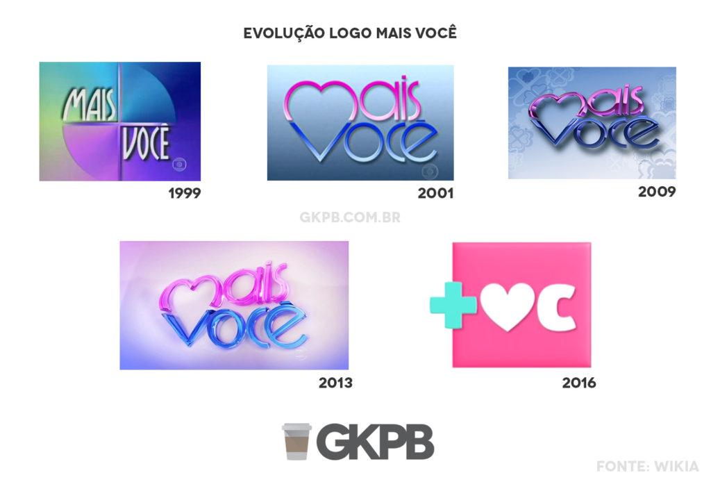 evolucao-logo-mais-voce-blog-gkpb-nao-copie
