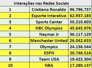 interacoes-redes-sociais-jogos-olimpicos-rio-2016-blog-gkpb