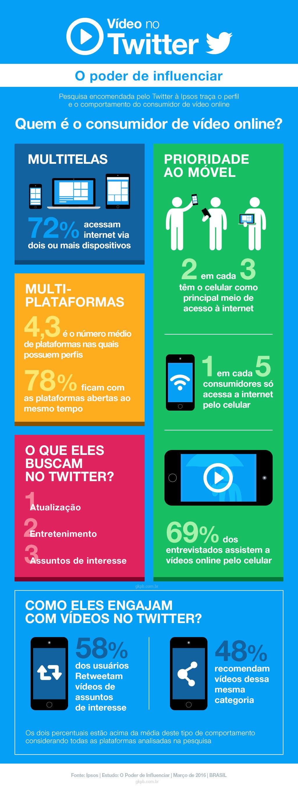 infografico-pesquisa-twitter-ipsos-video