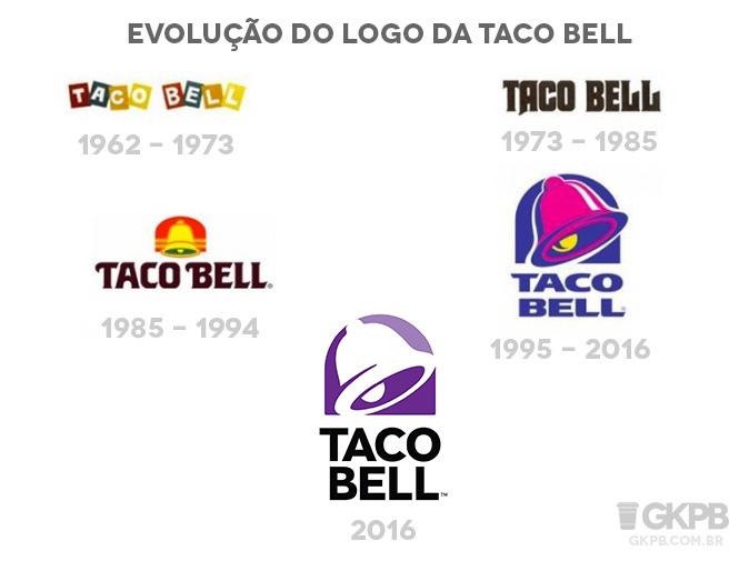 evolucao-logo-taco-bell