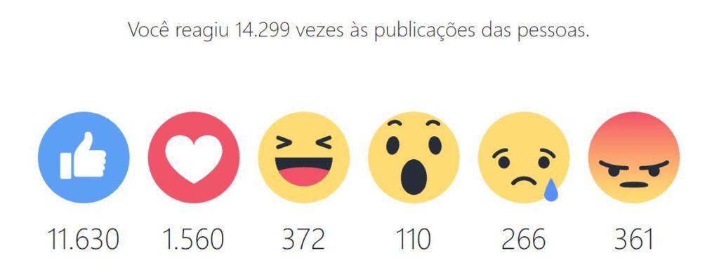 Eu reagi 14.299 vezes às publicações da rede social em 2016.