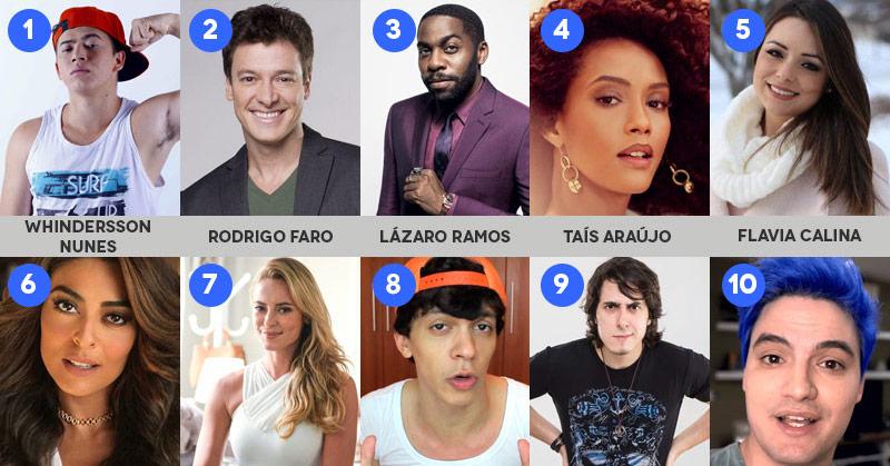 Whindersson Nunes ultrapassa celebridades da TV e se torna maior influenciador brasileiro