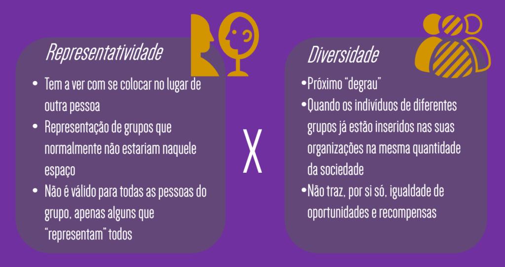 Diferença entre representativade e diversidade