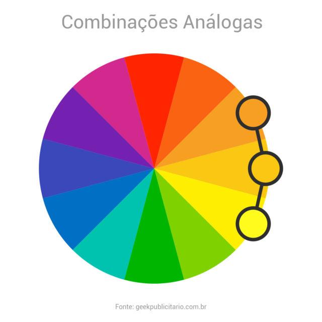 Círculo cromático indicando um exemplo de esquema de combinações análogas. Neste caso as cores laranja, amarelo alaranjado e amarelo.
