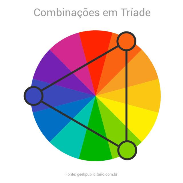 Círculo cromático indicando um exemplo de esquema de combinações em tríade. Neste caso, as cores vermelho-alaranjado, azul-arroxeado e amarelo-esverdeado.