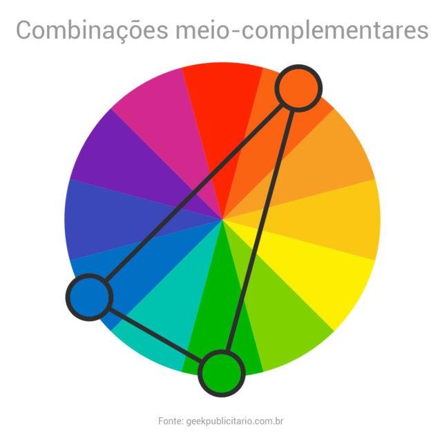 Círculo cromático indicando um exemplo de esquema de combinações análogas. Neste caso, as cores vermelho-alaranjado, verde e azul.