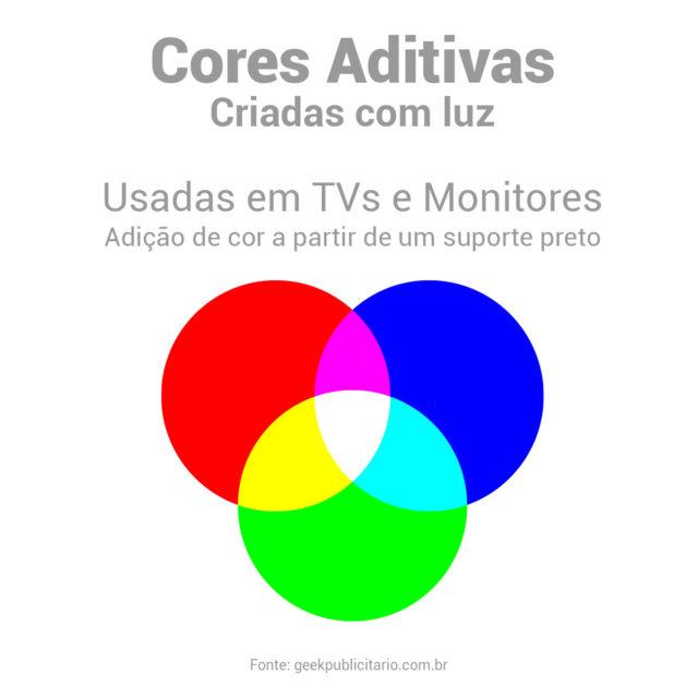 Representação gráfica de três círculos sobrepostos criando as cores geradas em RGB. A soma das cores gera a cor branca.