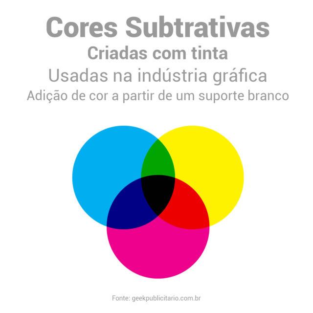 Representação gráfica de três círculos sobrepostos criando as cores geradas em RYB. A soma das cores gera a cor preta.