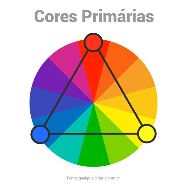 Círculo cromático indicando as cores primárias: vermelho, azul e amarelo.