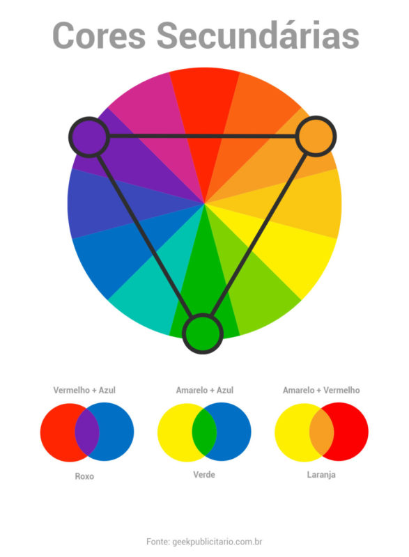 Círculo cromático indicando as cores primárias: roxo, verde e laranja.