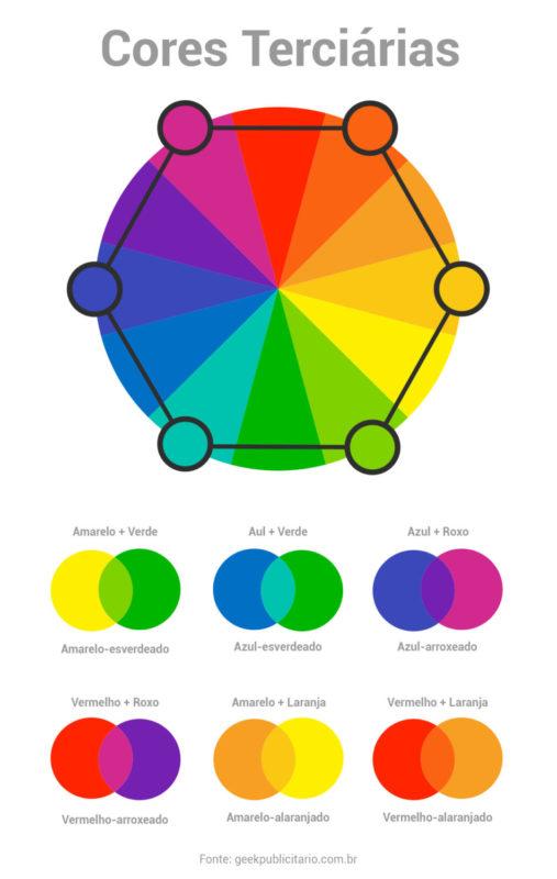 Círculo cromático indicando as cores terciárias: amarelo-esverdiado, azul-esverdiado, azul-arroxeado, vermelho-arroxeado, amarelo-alaranjado, vemelho-alaranjado.