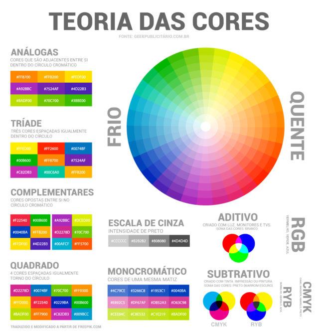 Esquema completo com teoria das cores e círculo cromático. Exemplos visuais de cores análogas, tríade, complementares, quadrado, escala de cinza, monocromático, cores aditivas, subtrativas, rgb, cmyk, ryb, cores frias e quentes.