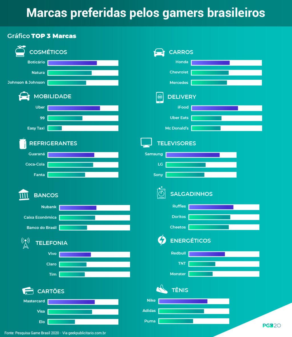 Imagem revela marcas preferidas em cada uma das 12 categorias da Pesquisa Game Brasil 2020